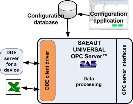 Using of DDE client driver with SAEAUT UNIVERSAL OPC Server