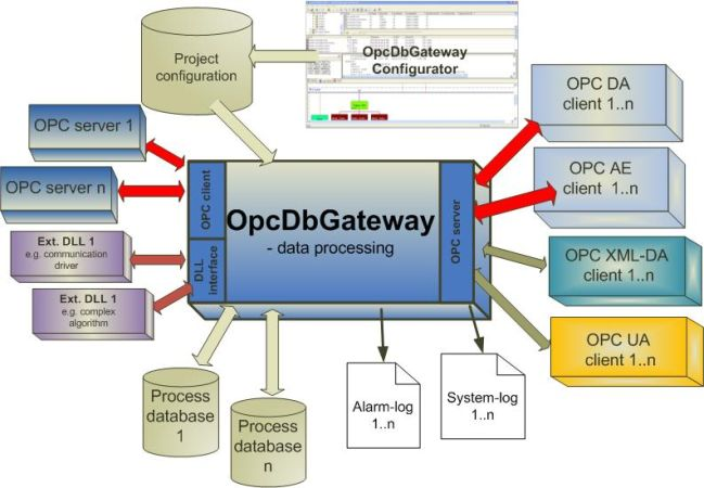 Configuring and running of data exchange between various sources - OPC servers, OPC client applications, device communication drivers, data handling, monitoring, storage into process databases, trends, alarms, logging, reports, integrating to SOA.