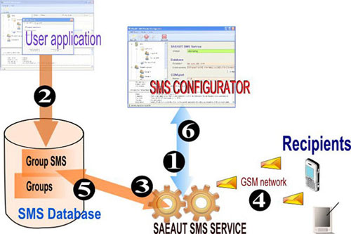 Usage of SAEAUT SMS service for sending and receiving SMS messages for group of recipients.