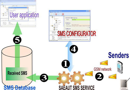 Receiving SMS messages with SAEAUT SMS Server Profesional.