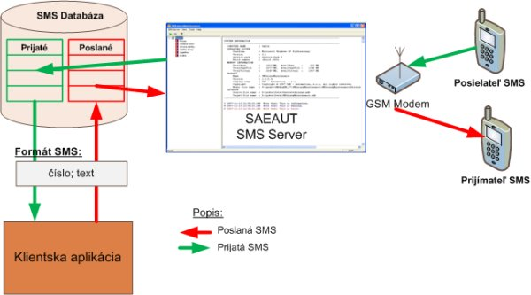SAEAUT SMS Server