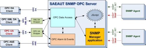 Using of SAEAUT SNMP OPC Server (simple block diagram).