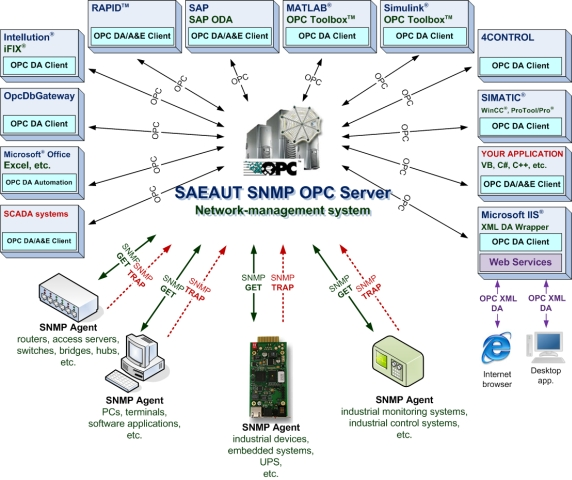 Using of SAEAUT SNMP OPC Server.