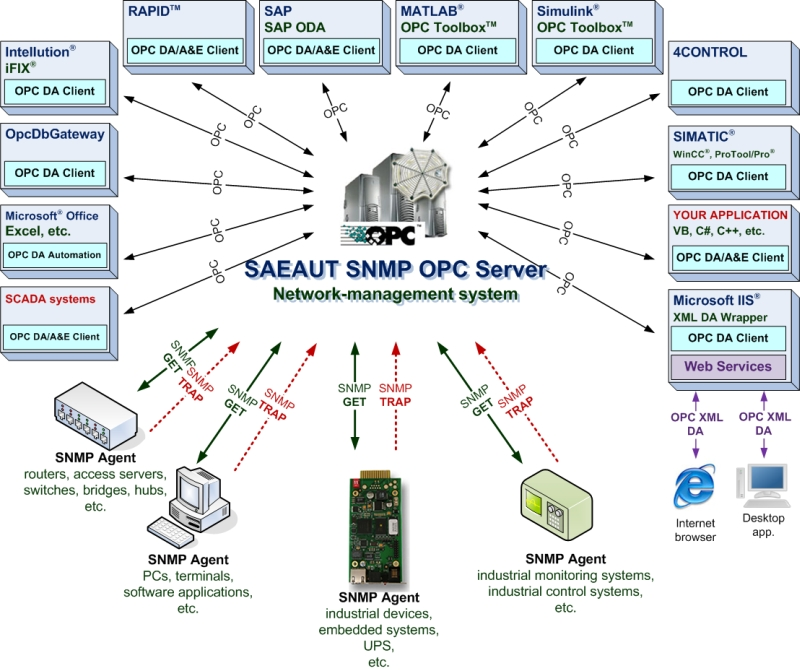 SAE - Automation, s r o  - SAEAUT SNMP OPC Server